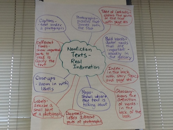Here is a web of nonfiction text features that we came up with recently.