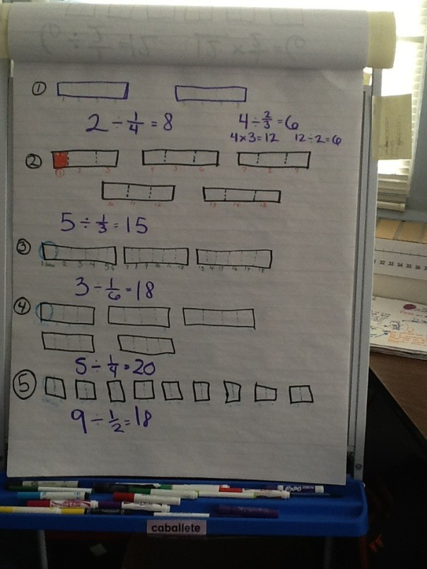 Here is a chart we made to represent dividing a whole number by a fraction.  We found that it is really helpful to use a model to represent the thinking.