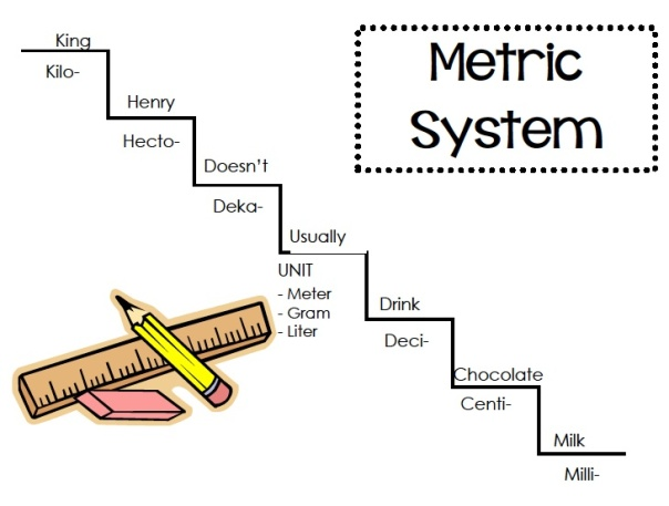 This mnemonic device has been particularly helpful for remembering the order of the prefixes in the metric system.