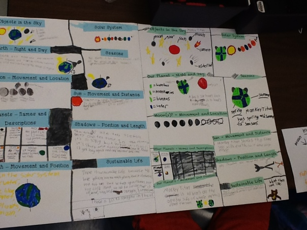 Each group has a blue side (information about Earth) and a green side (information about their planet) to their poster.  Their posters will be a part of their presentation next week at our press conference.