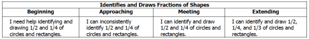 This is the rubric descriptor for fractions.