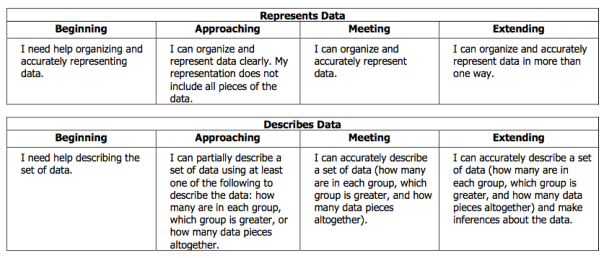 This is the rubric descriptor for data in first grade.