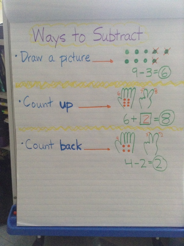 Here are some of the subtraction strategies we use as first graders.