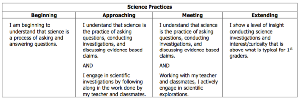 This is our first grade rubric for science practices, which will be assessed during sound, as well as other upcoming units.