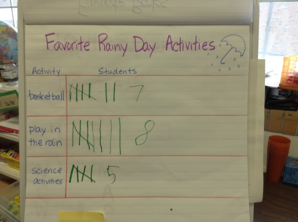 We worked together to collect and represent data as a class. Next, we described the data by analyzing it together.