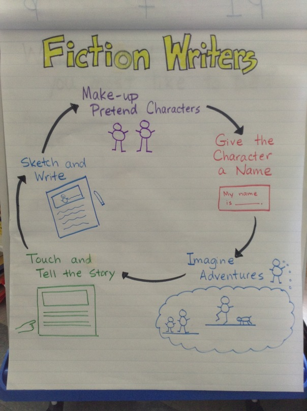 This is the process we are following as we write realistic fiction stories during our writing time.