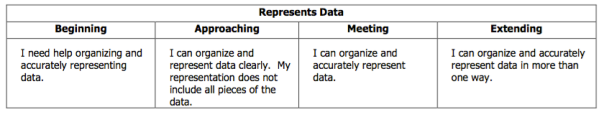 This is our rubric descriptor for representing data.