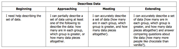 This is our rubric descriptor for describing data in math.
