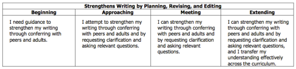 As you have seen before, this is our rubric descriptor for planning, revising, and editing during writing. We worked on this during our writing this week as we edited one another's writing and conferenced with our editors.