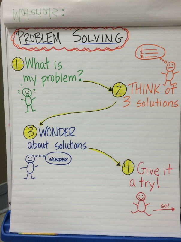 This is the anchor chart we used to prompt and guide our conversations about problem solving.