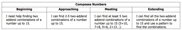 This is our rubric descriptor that connects with the learning we are working on during our math time.