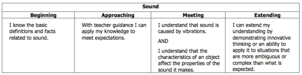 This is the rubric we use as a guide during our study of sound.