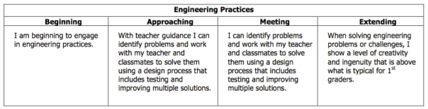 This is the rubric descriptor we use when we are engineering - like with our design challenge.
