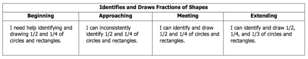 Here is the rubric we use during our study of fractions.