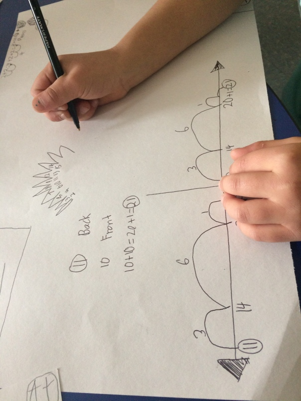 This math thinker was showing how to prove her thinking about the plates by drawing a diagram of the front of back of the dinosaur.