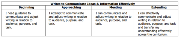 This is the rubric descriptor guiding our writing as we are begin a unit on persuasive writing.