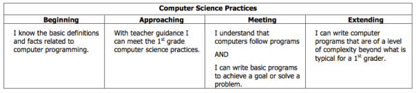 This is our rubric descriptor for Computer Science Practices in first grade.
